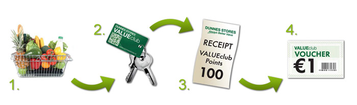 Dunnes Stores Application Form Ireland, Valueclub Voucher Mailing Dates, Dunnes Stores Application Form Ireland
